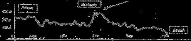 Perfil ruta 20150217