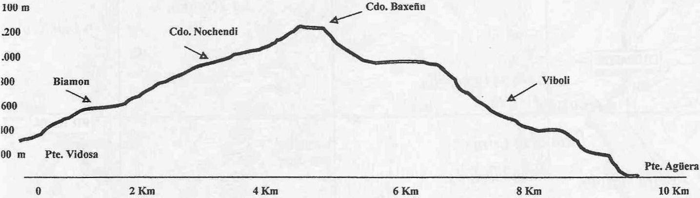 Perfil ruta 20150530