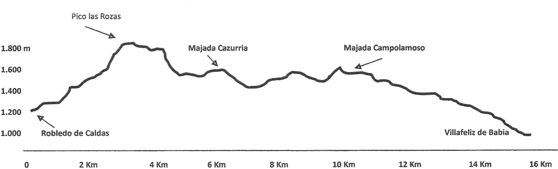Perfil ruta 20150613