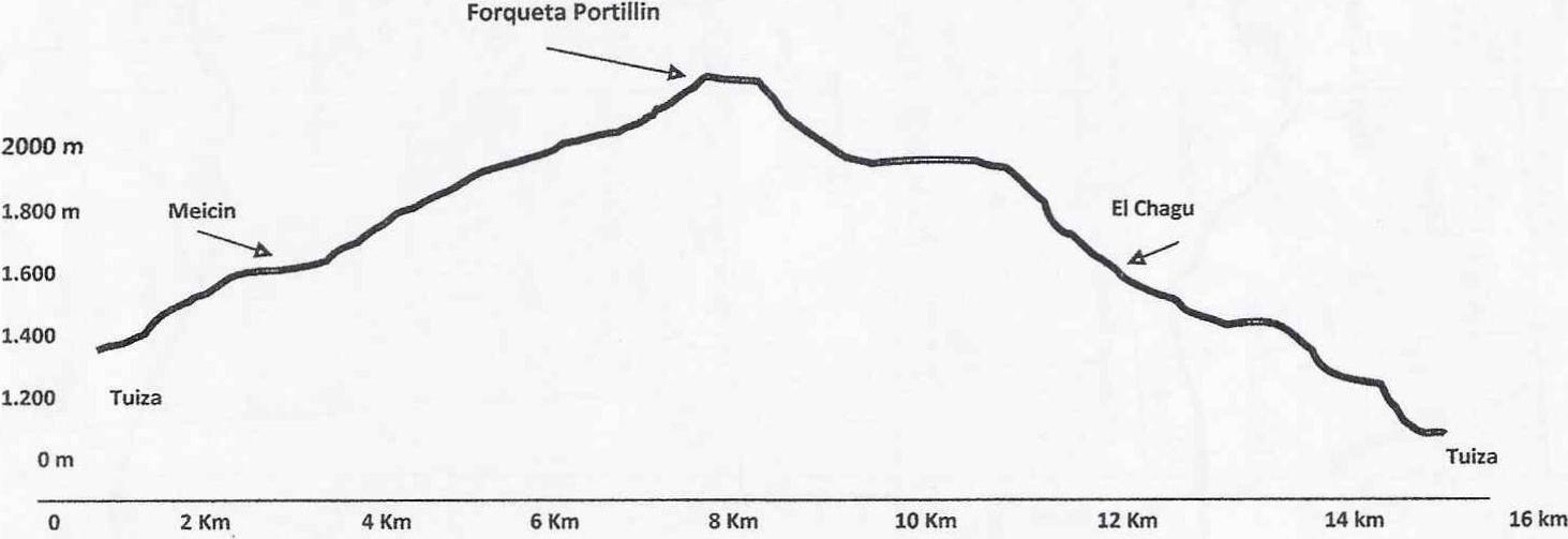 Perfil ruta 20150620