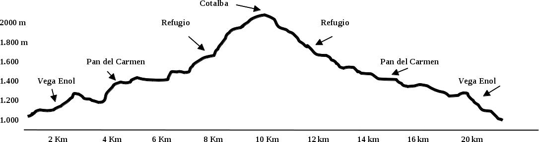 Perfil ruta 20150718